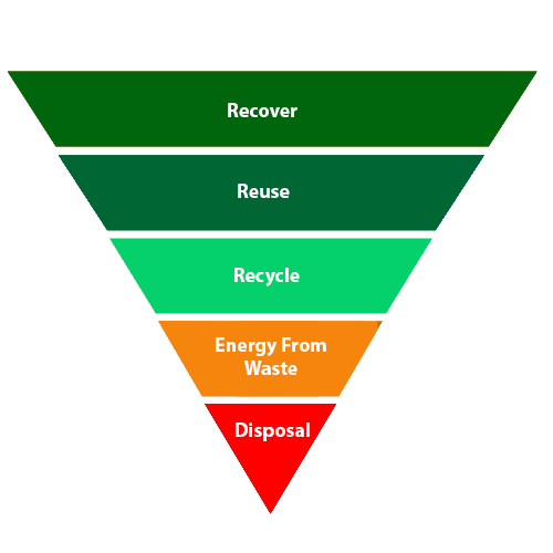 Waste Hierarchy Triangle